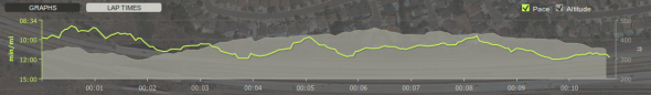 Endomondo Suburban Testing Loop Run Stats Graph