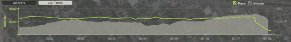 Endomondo Suburban Testing There And Back Stats Graph